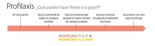 Alternativas en el control de la gripe