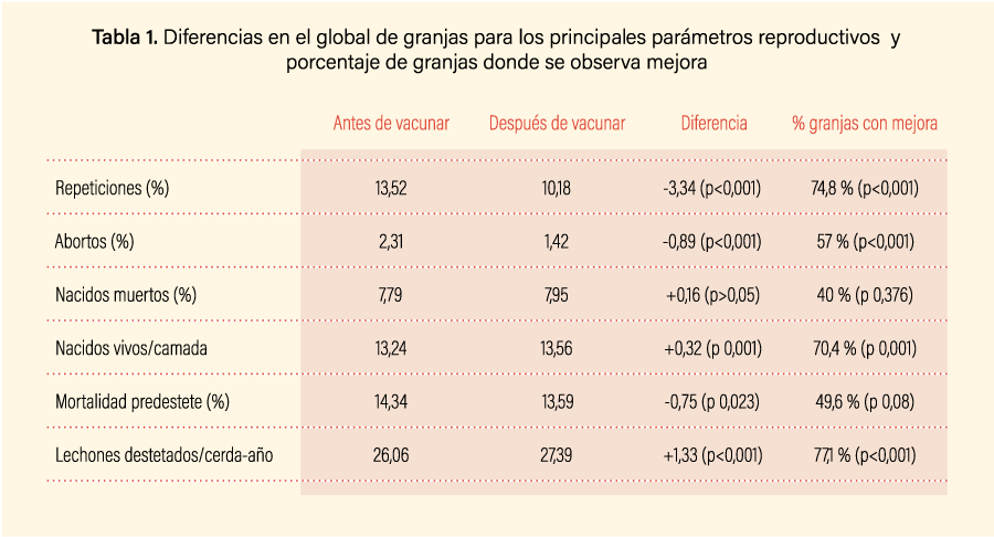 Tabla 1. Diferencias en el global de granjas para los principales parámetros reproductivos y porcentaje de granjas donde se observa mejora