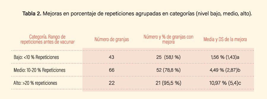 Tabla 2. Mejoras en porcentaje de repeticiones agrupadas en categorías (nivel bajo, medio, alto).