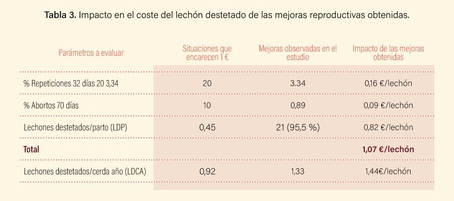Tabla 3. Impacto en el coste del lechón destetado de las mejoras reproductivas obtenidas.