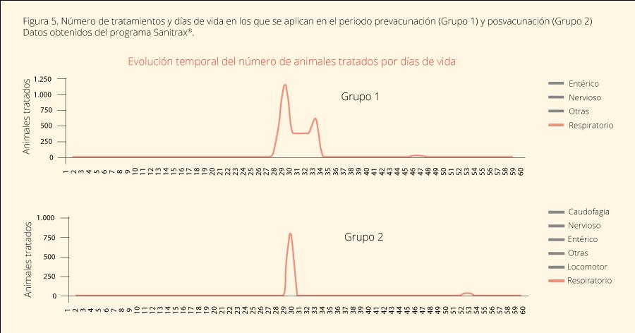 Figura 5. Número de tratamientos y días de vida en los que se aplican en el periodo prevacunación (Grupo 1) y posvacunación (Grupo 2) Datos obtenidos del programa Sanitrax®