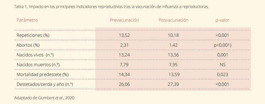 Tabla 1. Impacto en los principales indicadores reproductivos tras la vacunación de influenza a reproductoras.