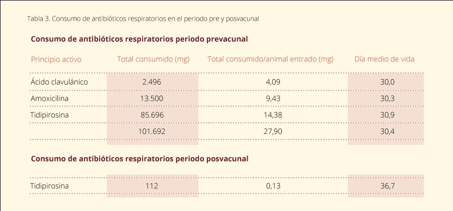 Tabla 3. Consumo de antibióticos respiratorios en el periodo pre y posvacunal