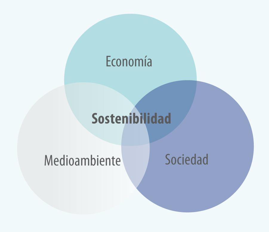 Figura 2. Triada que define la agricultura sostenible.