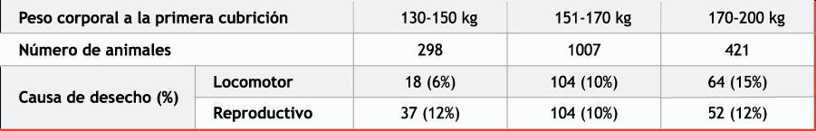 Tabla 1. Relación entre el peso corporal al primer servicio y la causa de desecho (Amaral Filha et al. 2008)