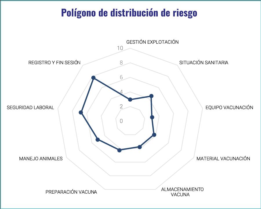 Figura 1. Riesgo de los nodos sobre la vacunación en las 61 explotaciones evaluadas.